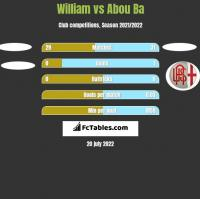 William vs Abou Ba h2h player stats