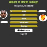 William vs Atakan Cankaya h2h player stats