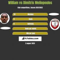 William vs Dimitris Meliopoulos h2h player stats