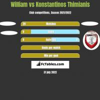 William vs Konstantinos Thimianis h2h player stats