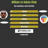 William vs Hakan Citak h2h player stats