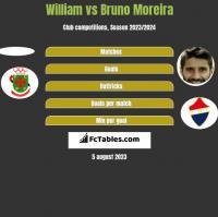 William vs Bruno Moreira h2h player stats