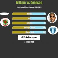 William vs Denilson h2h player stats