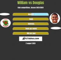 William vs Douglas h2h player stats