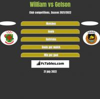 William vs Gelson h2h player stats