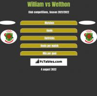 William vs Welthon h2h player stats