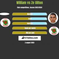 William vs Ze Uilton h2h player stats