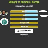 William vs Ahmed Al Nazera h2h player stats