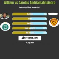 William vs Carolus Andriamahitsinoro h2h player stats