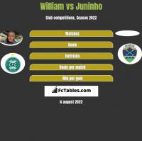 William vs Juninho h2h player stats