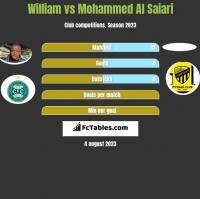 William vs Mohammed Al Saiari h2h player stats