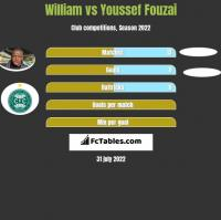William vs Youssef Fouzai h2h player stats