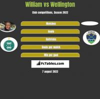 William vs Wellington h2h player stats