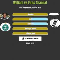 William vs Firas Chaouat h2h player stats