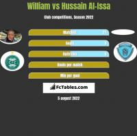 William vs Hussain Al-Issa h2h player stats