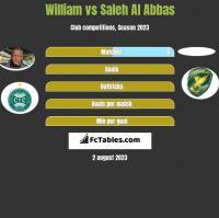 William vs Saleh Al Abbas h2h player stats
