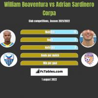 William Boaventura vs Adrian Sardinero Corpa h2h player stats