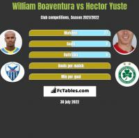 William Boaventura vs Hector Yuste h2h player stats