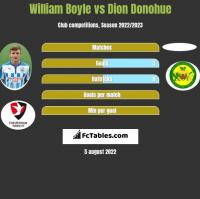 William Boyle vs Dion Donohue h2h player stats