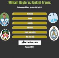 William Boyle vs Ezekiel Fryers h2h player stats