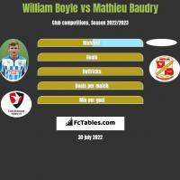 William Boyle vs Mathieu Baudry h2h player stats
