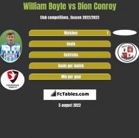 William Boyle vs Dion Conroy h2h player stats