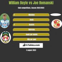 William Boyle vs Joe Romanski h2h player stats