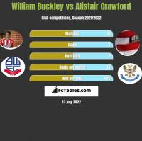 William Buckley vs Alistair Crawford h2h player stats