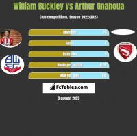 William Buckley vs Arthur Gnahoua h2h player stats