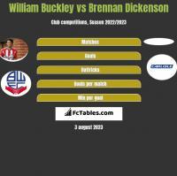 William Buckley vs Brennan Dickenson h2h player stats