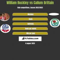 William Buckley vs Callum Brittain h2h player stats