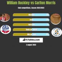 William Buckley vs Carlton Morris h2h player stats
