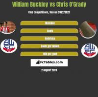 William Buckley vs Chris O'Grady h2h player stats