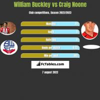 William Buckley vs Craig Noone h2h player stats