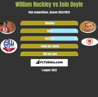 William Buckley vs Eoin Doyle h2h player stats