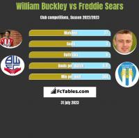 William Buckley vs Freddie Sears h2h player stats