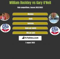 William Buckley vs Gary O'Neil h2h player stats
