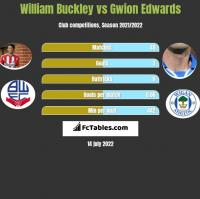William Buckley vs Gwion Edwards h2h player stats