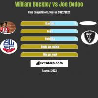 William Buckley vs Joe Dodoo h2h player stats