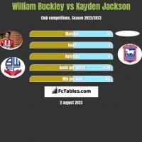 William Buckley vs Kayden Jackson h2h player stats
