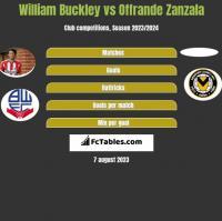 William Buckley vs Offrande Zanzala h2h player stats