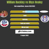 William Buckley vs Rhys Healey h2h player stats