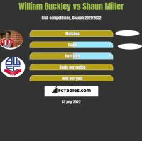 William Buckley vs Shaun Miller h2h player stats