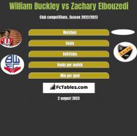 William Buckley vs Zachary Elbouzedi h2h player stats