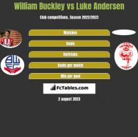 William Buckley vs Luke Andersen h2h player stats