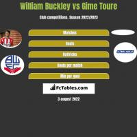 William Buckley vs Gime Toure h2h player stats