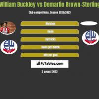 William Buckley vs Demarlio Brown-Sterling h2h player stats