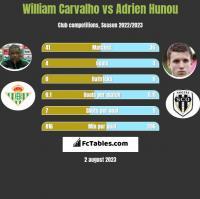 William Carvalho vs Adrien Hunou h2h player stats