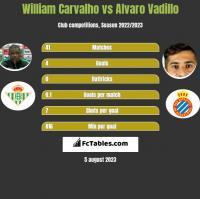 William Carvalho vs Alvaro Vadillo h2h player stats