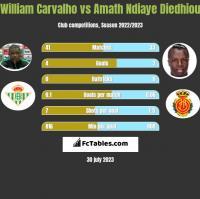 William Carvalho vs Amath Ndiaye Diedhiou h2h player stats